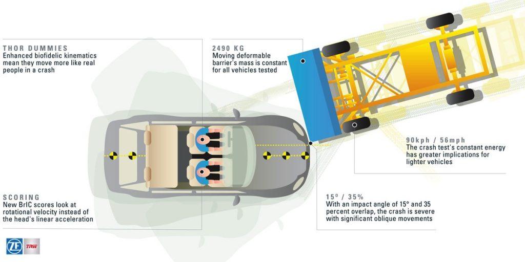new oblique crash test graphic